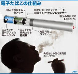 button-only@2x 電子タバコの仕組み図